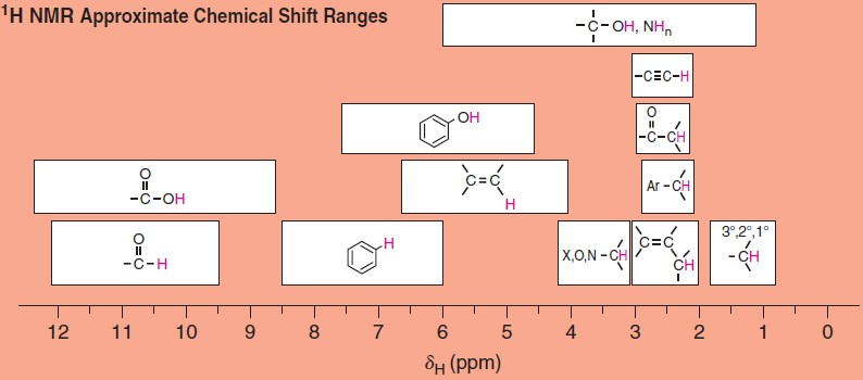 1H NMR Approximate Chemical Shift Ranges