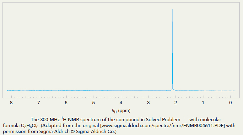 NMR spectrum of C3H6Cl2