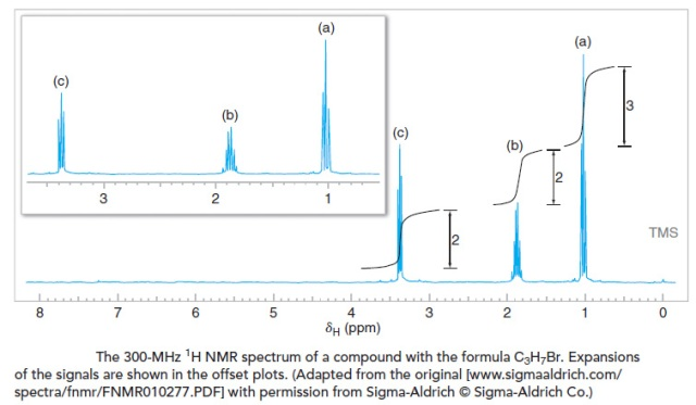 NMR spectrum of C3H7Br