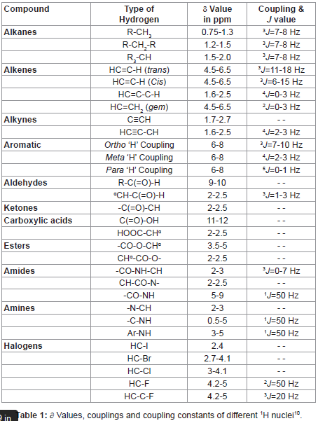 Table 1 - ∂ Values, couplings and coupling constants of different 1H nuclei