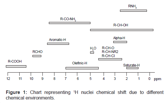 Chart representing 1H nuclei chemical shift due to different chemical environments.