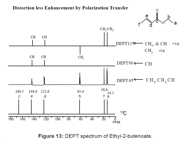 DEPT spectrum of Ethyl-2-butenoate
