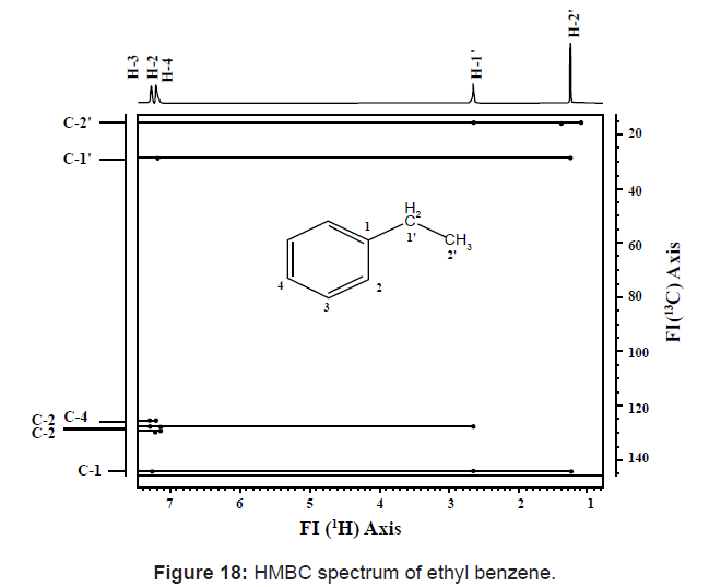 HMBC spectrum of ethyl benzene