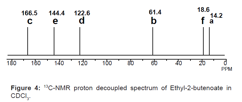 13C-NMR proton decoupled spectrum of Ethyl-2-butenoate in CDCl3