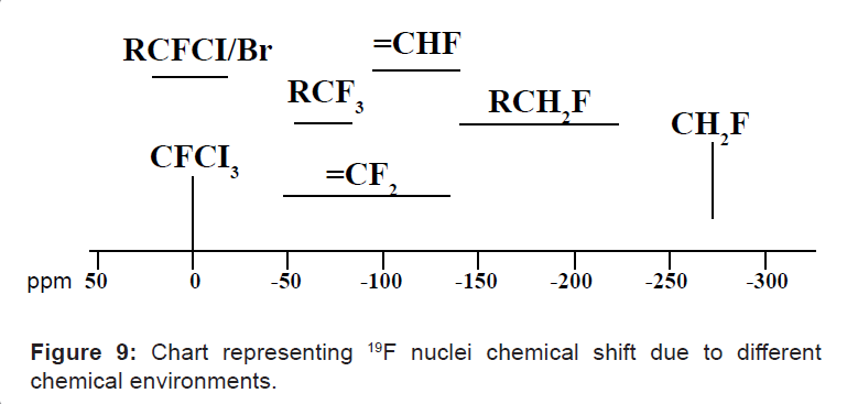 Chart representing 19F nuclei chemical shift due to different chemical environments